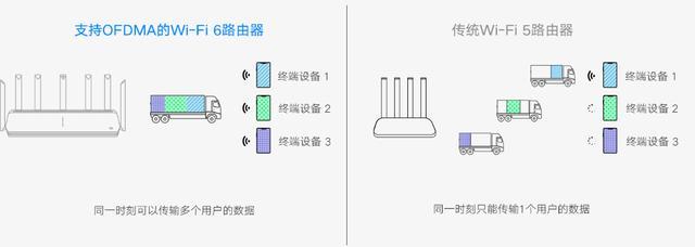 要不要升級到WiFi-6路由器?這篇文章告訴你