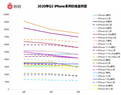 转转公布Q2二手手机行情报告 5G手机价格持续走低